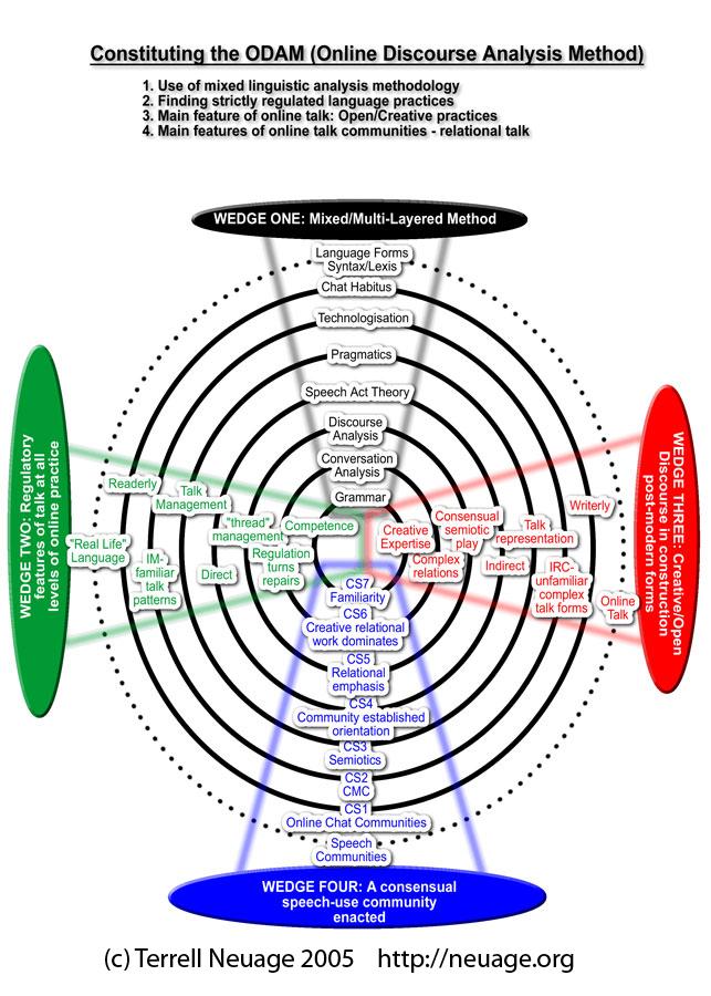 Charting the ODAM